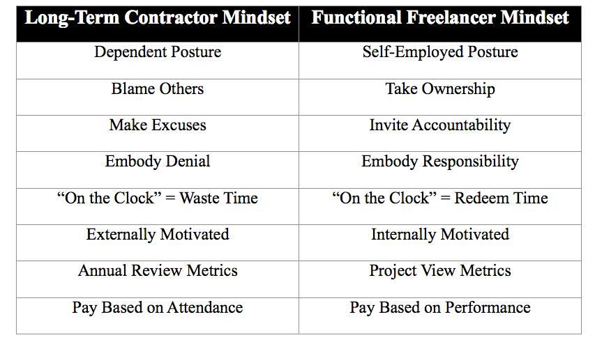 Functional Freelancers